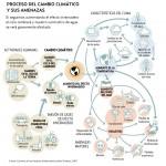 Cambio Climático y sus amenazas [Infografia]