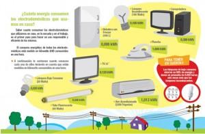 cuanto-gastan-equipos-electricos