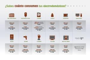 sabes_cuanto_consumen_tus_electrodomesticos1370552100
