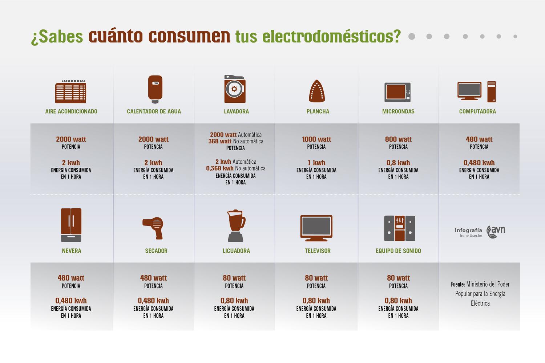 Hogares sustentables espacio sustentable - Lo ultimo en electrodomesticos ...