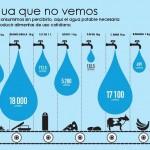 Agua, asado y cultura responsable