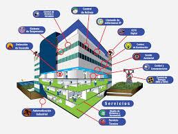 Gestión Energética en edificios