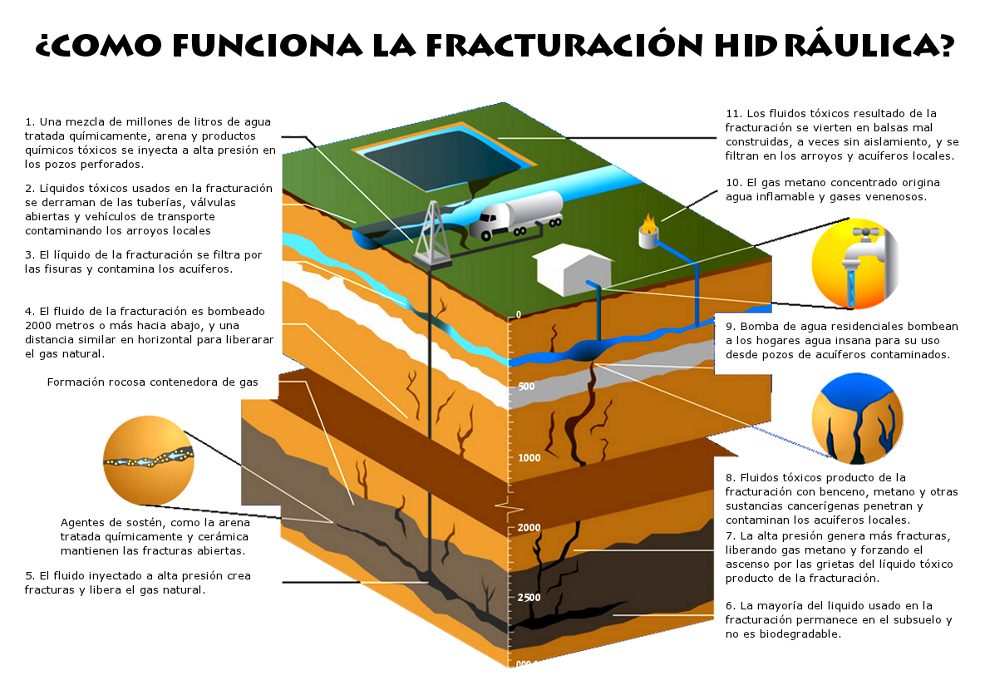 Fracking ¿ Como funciona?
