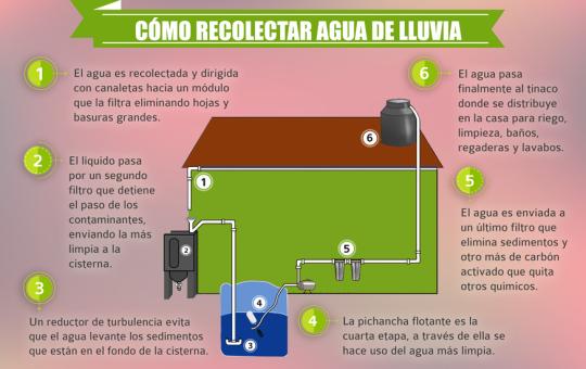 Como recolectar agua de lluvia