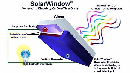 Tecnología de las Ventanas Solares