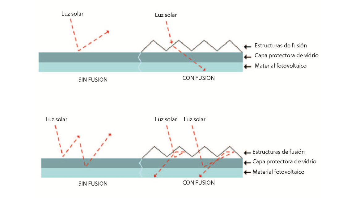 Filmina solar