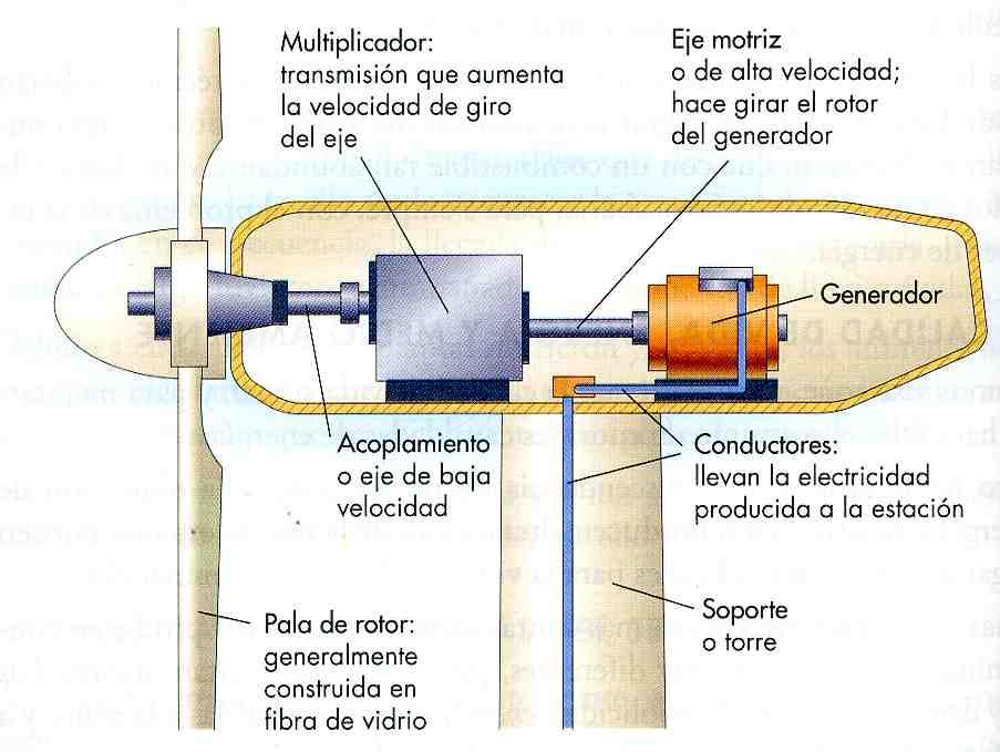¿ Como funciona un aerogenerador?