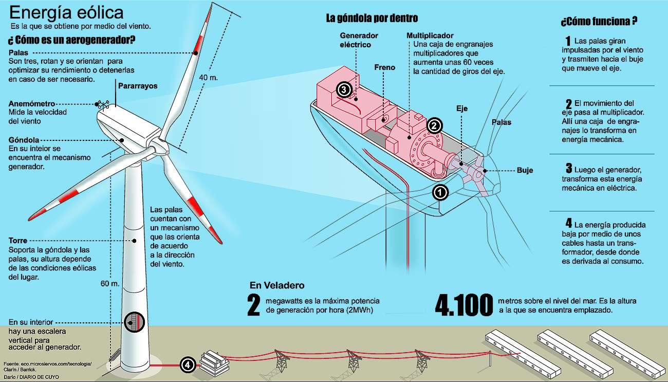 Como funciona la energía del viento