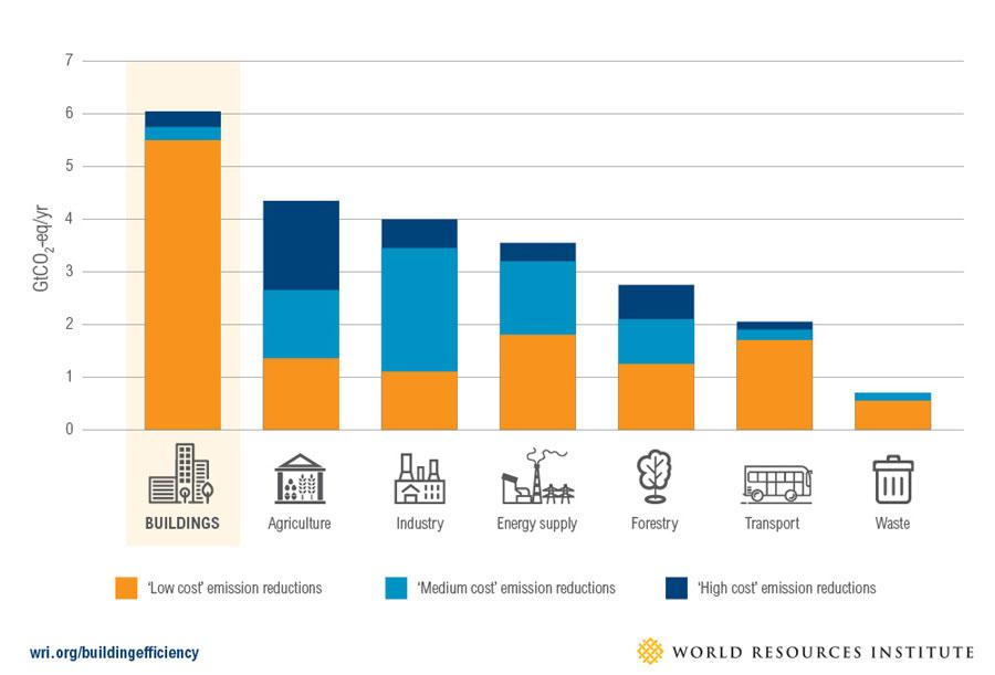 El gráfico representa la reducción de emisiones en los diferentes ámbitos.