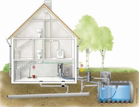 Sistema que recupera el agua de uso diario, para depurarla y volver a utilizarla.